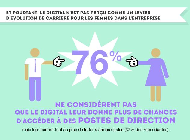 Enquête Capgemini consulting Femmes Digitales