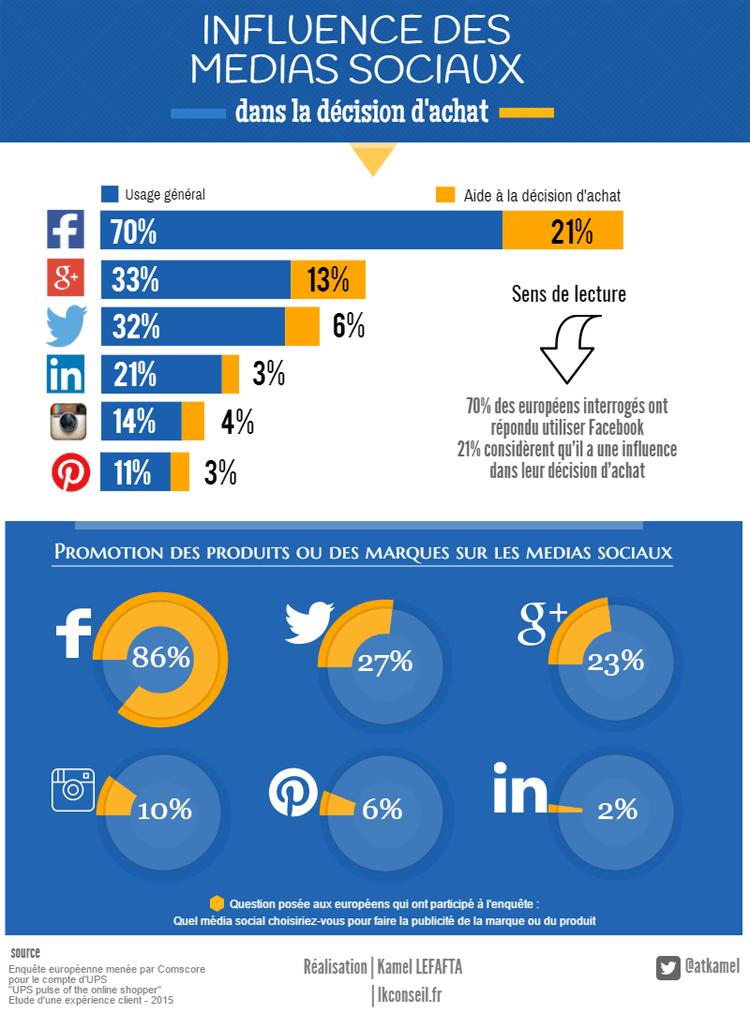influence medias sociaux - page facebook