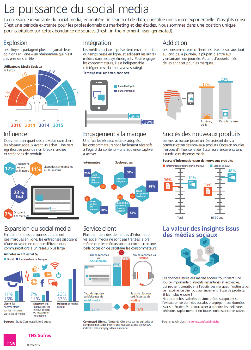 Infographie TNS Sofres la puissance du social media réseaux sociaux