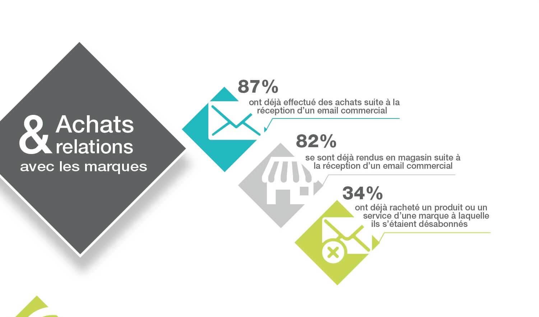 Email Marketing et Fidélisation