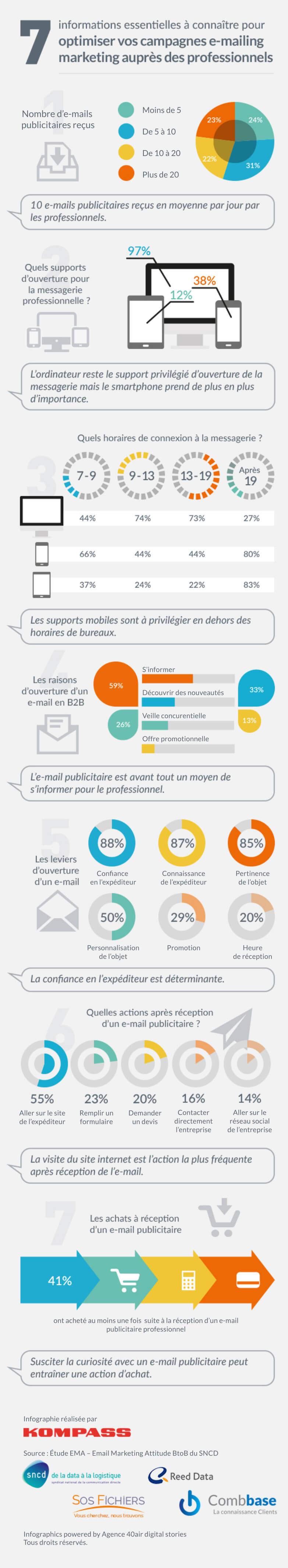 7 tendances sur l'email et les professionnels en 2016