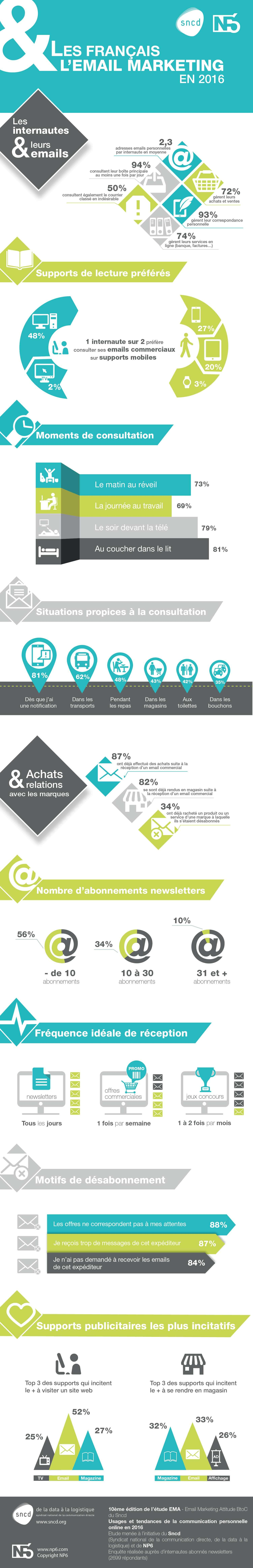 Infographie Emailing NP6 SNCD