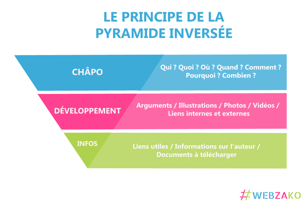 écrire pour le web : la pyramide inversée