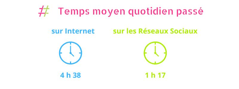 Temps moyen quotidien sur internet et les réseaux sociaux