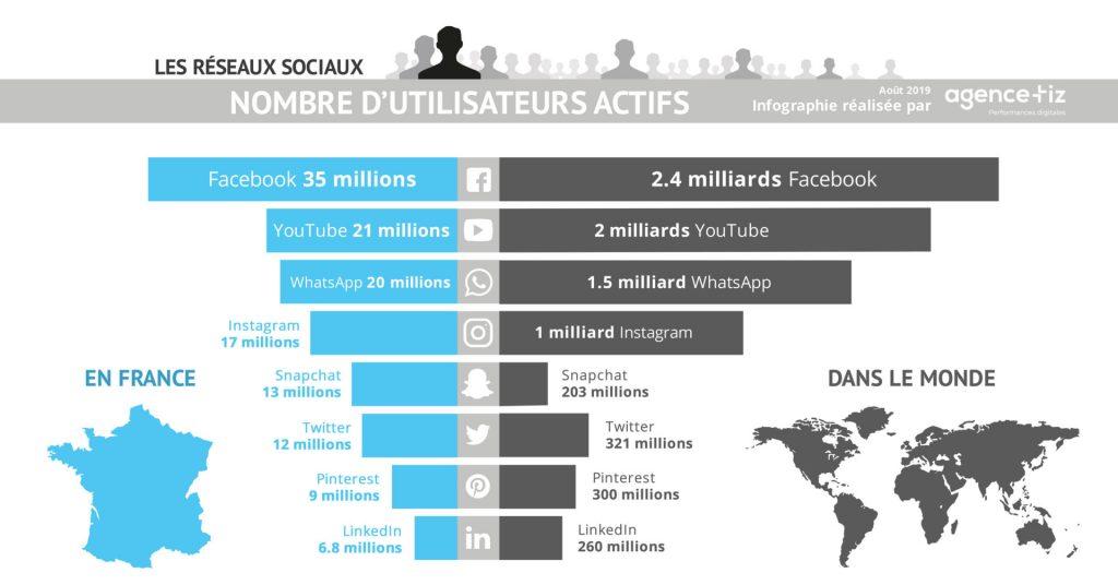 Classement des réseaux sociaux en France et dans le monde